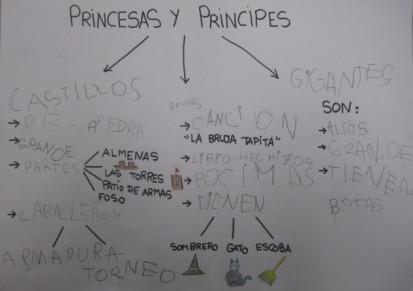 mapa Proyecto Principes y Princesas